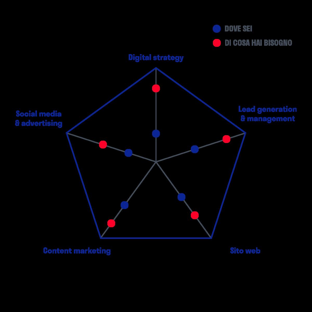 diagramma-pentagono